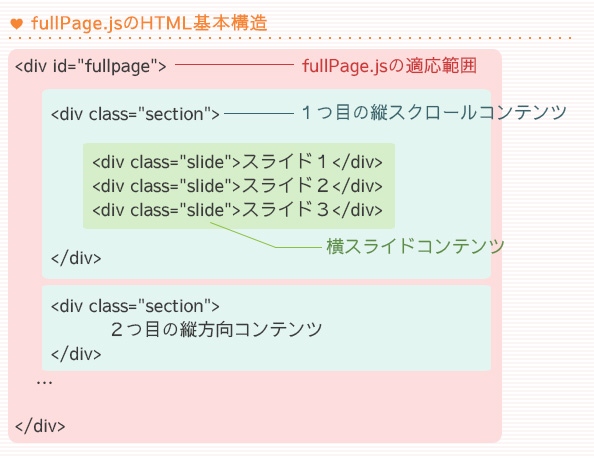 fullPage.jsの基本HTML構造